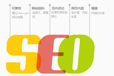 SEO网站优化基础设置