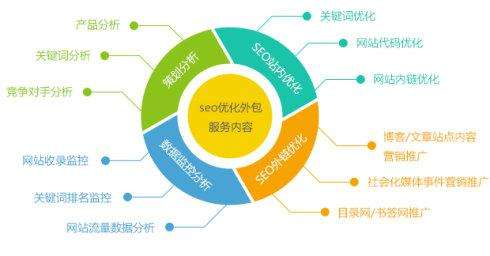 SEO网站优化操作步骤