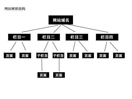 SEO优化整体框架结构