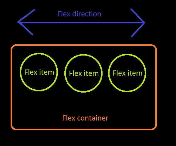 Flexbox 术语