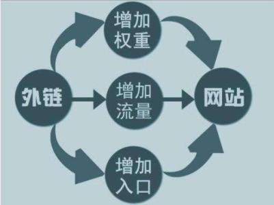 外链 的几种表现